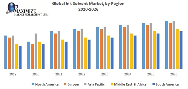Global Ink Solvent Market – Industry Analysis and Forecast 2019-2026