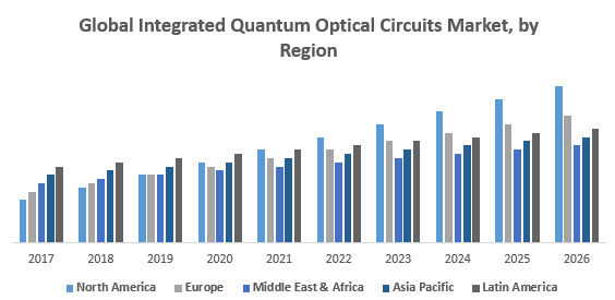 Global Integrated Quantum Optical Circuits Market, by Region