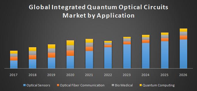 Global Integrated Quantum Optical Circuits Market