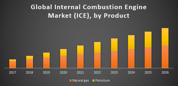 Global Internal Combustion Engine Market (ICE)