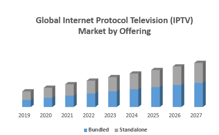 Global Internet Protocol Television (IPTV) Market by Offering