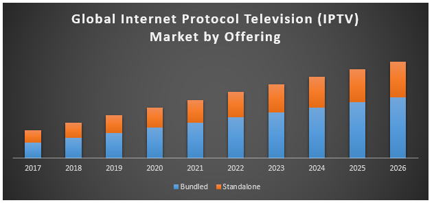 Global Internet Protocol Television (IPTV) Market – Industry Analysis and  Forecast 2018-2026