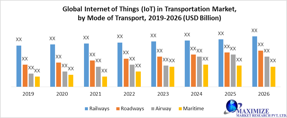 Global Internet of Things (IoT) in Transportation Market 1