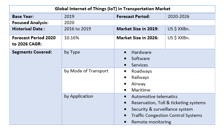 Global Internet of Things (IoT) in Transportation Market 3