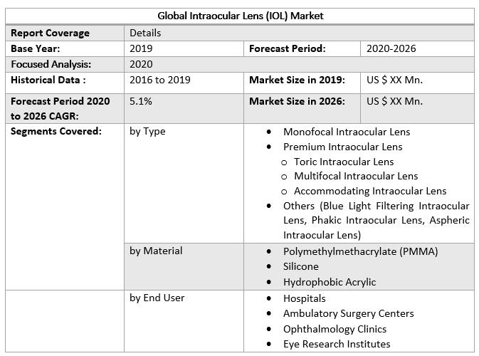 Global Intraocular Lens (IOL) Market 2
