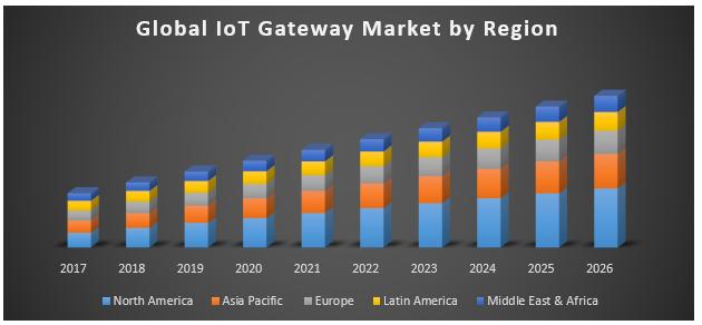 Global IoT Gateway Market