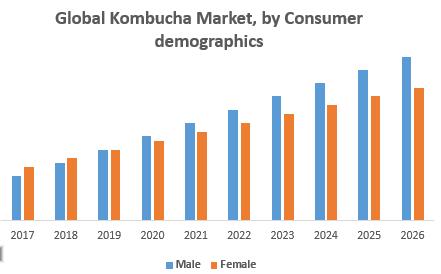 Global Kombucha Market, by Consumer demographics