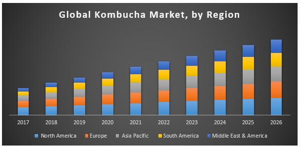 Global Kombucha Market