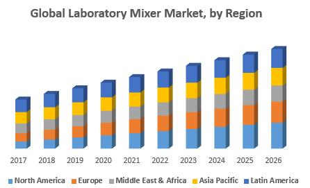 Global Laboratory Mixer Market, by Region