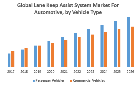 Global Lane Keep Assist System Market For Automotive, by Vehicle Type