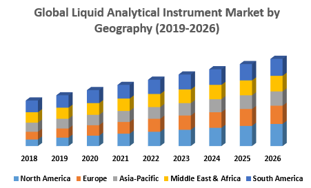 Global Liquid Analytical Instrument Market by Geography