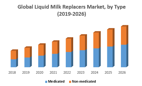 Global Liquid Milk Replacers Market, by Type