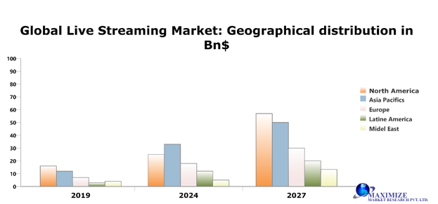 Global Live Streaming Market