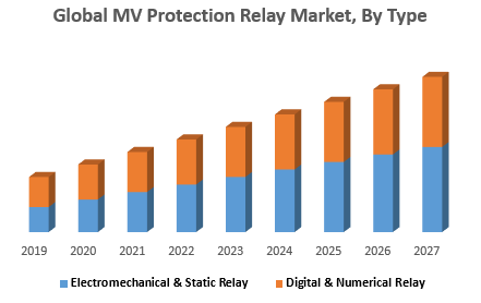 Global MV Protection Relay Market, By Type