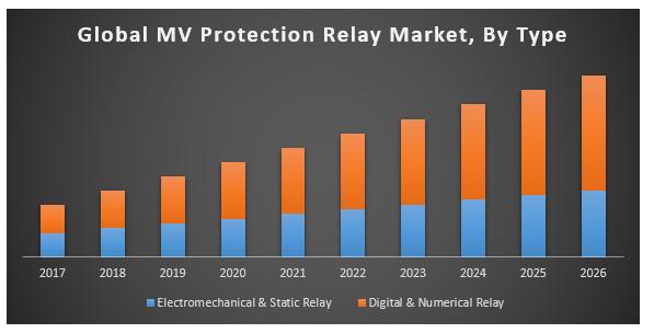 Global MV protection relay market
