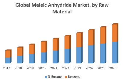 Global Maleic Anhydride Market, by Raw Material