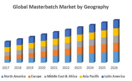 Global Masterbatch Market by Geography