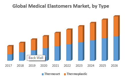 Global Medical Elastomers Market, by Type