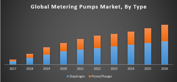 Global Metering Pumps Market