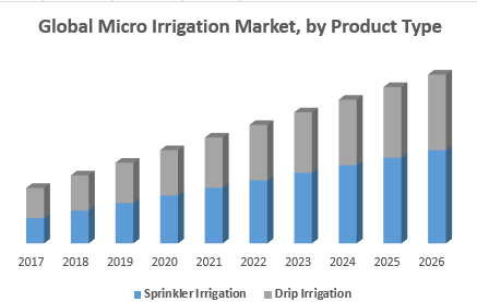 Global Micro Irrigation Market, by Product Type