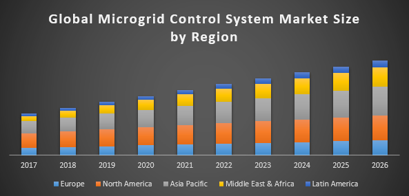 Global Microgrid Control System Market