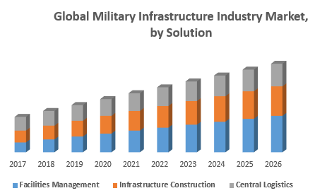 Global Military Infrastructure Industry Market, by Solution