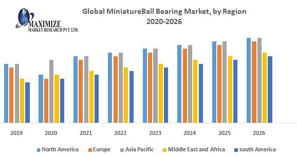 Global MiniatureBall Bearing Market by Region