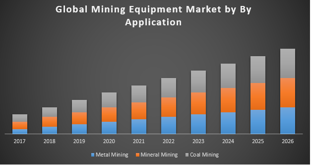 Global Mining Equipment Market