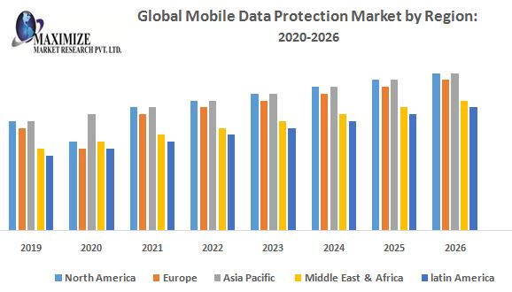 Global Mobile Data Protection Market by Region