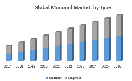 Global Monorail Market, by Type