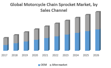 Global Motorcycle Chain Sprocket Market, by Sales Channel