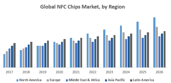 Global NFC Chips Market, by Region