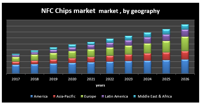 Global NFC Chips Market - Industry Analysis and Forecast (2018-2026)