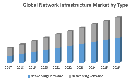 Global Network Infrastructure Market by Type