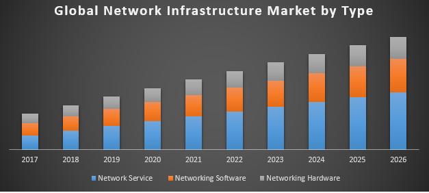Global Network Infrastructure Market
