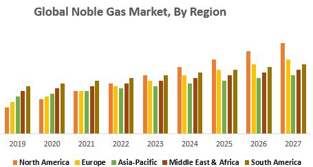 Global Noble Gas Market, By Region