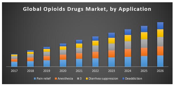Global Opioids Drugs Market