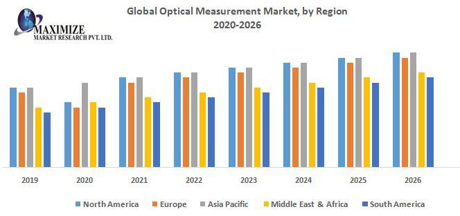 Global Optical Measurement Market 1