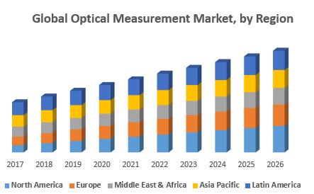 Global Optical Measurement Market, by Region