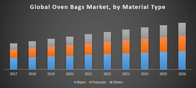 Global Oven Bags Market
