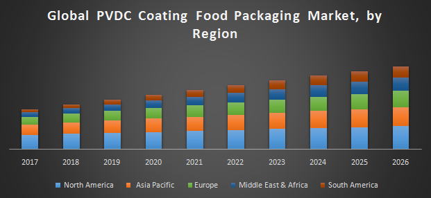 Global PVDC Coating Food Packaging Market: Industry Analysis and Forecast  (2018-2026)