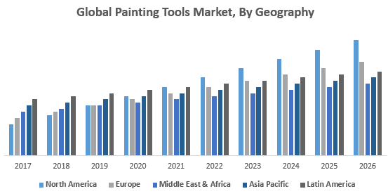 Global Painting Tools Market, By Geography