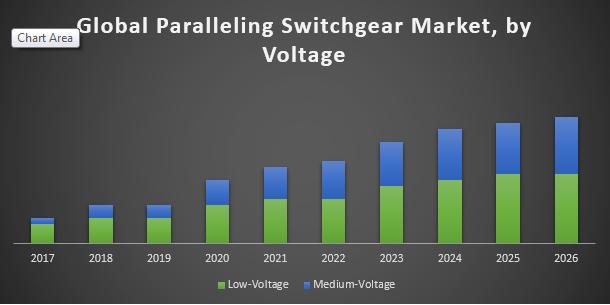 Global Paralleling Switchgear Market