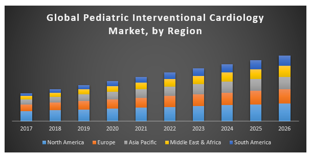 Global Pediatric Interventional Cardiology Market - Global Industry Analysis and Forecast 2026