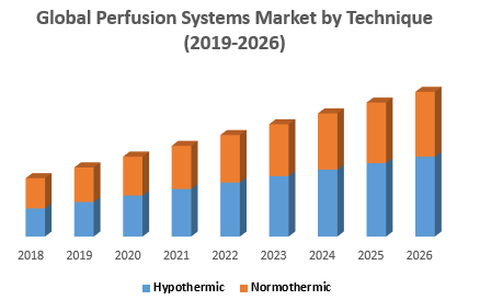 Global Perfusion Systems Market byHHHHHHHHHH