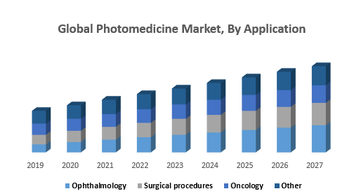 Global Photomedicine Market, By Application
