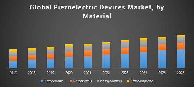 Global Piezoelectric Devices Market