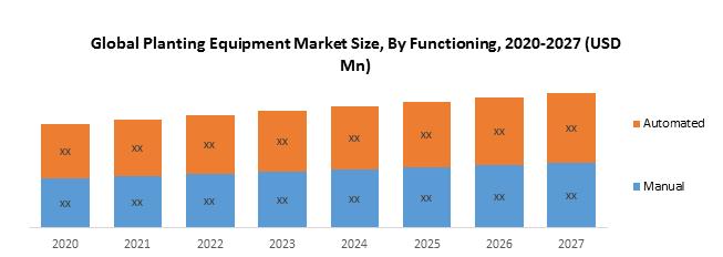 Global Planting Equipment Market