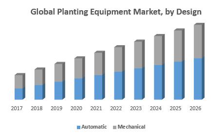 Global Planting Equipment Market, by Design