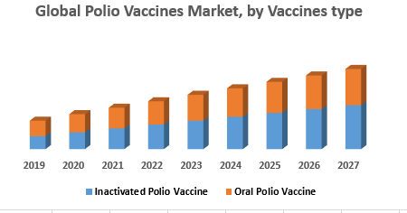 Global Polio Vaccines Market, by Vaccines type
